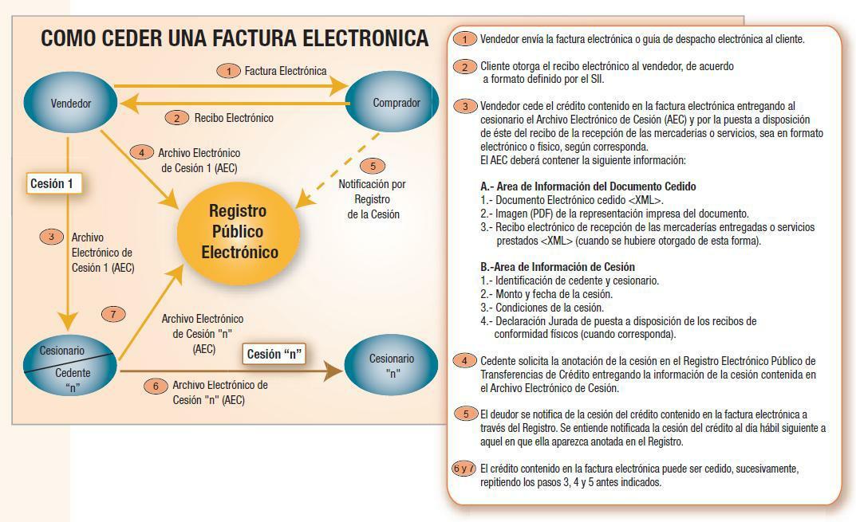 Procedimiento Factoring DTE