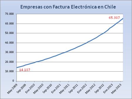 Evolucion Empresas Factura Electrónica