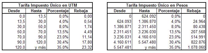 Tarifa Impuesto Único 2017