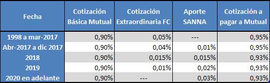 Cotización Ley SANNA