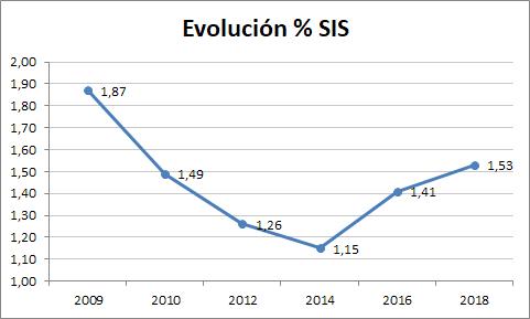 Evolución del SIS